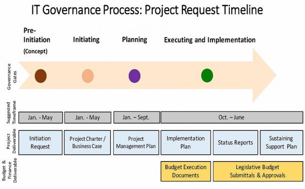 IT Governance Process: Project Request Timeline