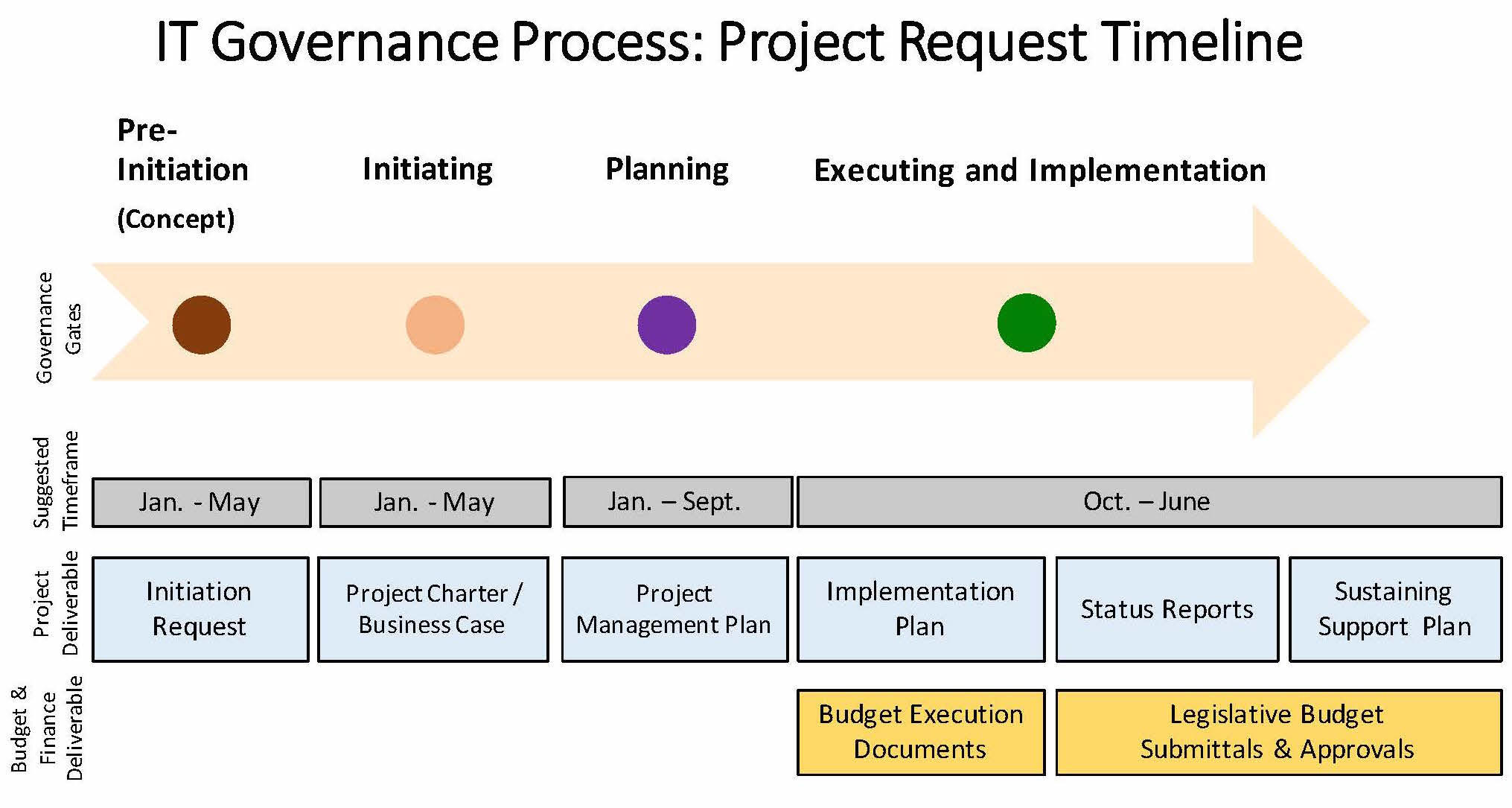 It Governance Process Pictures To Pin On Pinterest Pinsdaddy