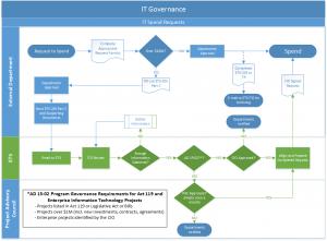 ETS spend request process