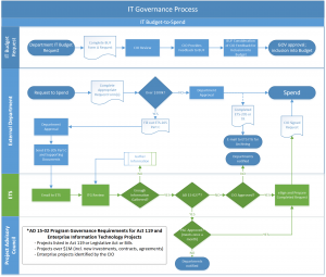 ETS IT Governance Process