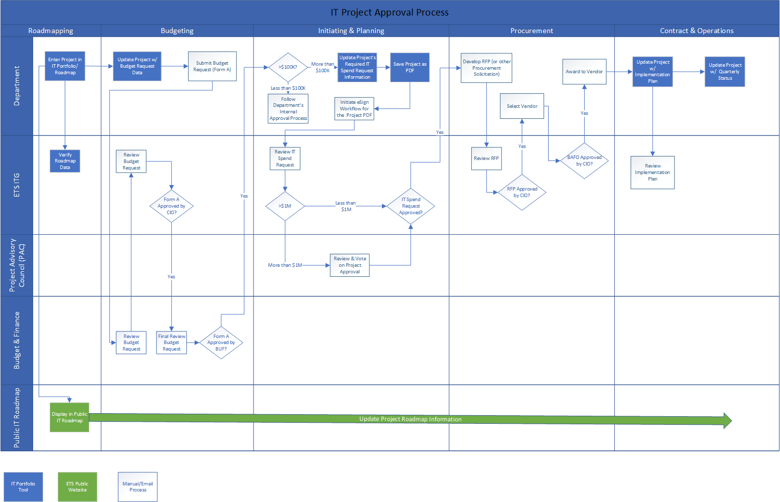 IT Project Phases